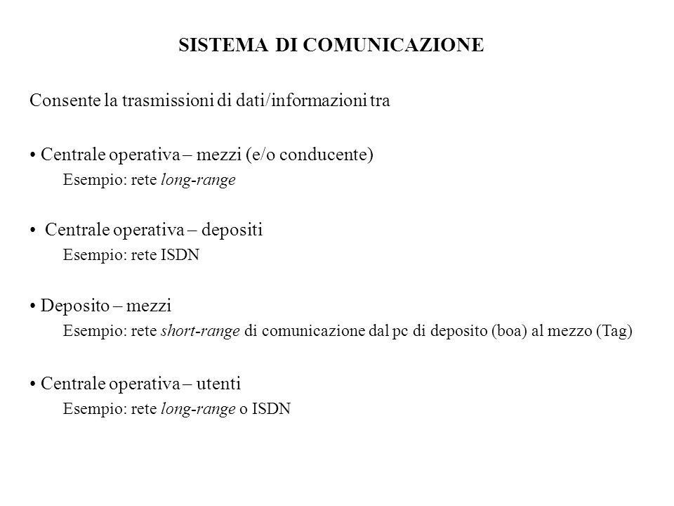 SISTEMA DI COMUNICAZIONE Consente la trasmissioni di dati/informazioni tra Centrale operativa – mezzi (e/o conducente) Esempio: rete long-range Centrale operativa – depositi Esempio: rete ISDN Deposito – mezzi Esempio: rete short-range di comunicazione dal pc di deposito (boa) al mezzo (Tag) Centrale operativa – utenti Esempio: rete long-range o ISDN