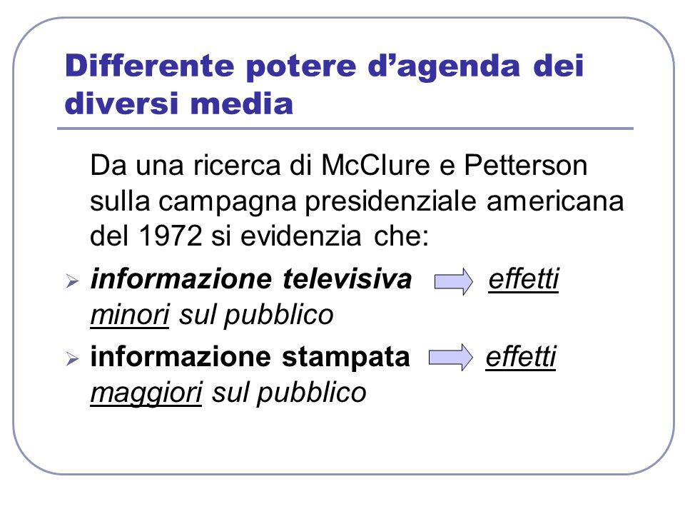 Differente potere d'agenda dei diversi media Da una ricerca di McClure e Petterson sulla campagna presidenziale americana del 1972 si evidenzia che: 