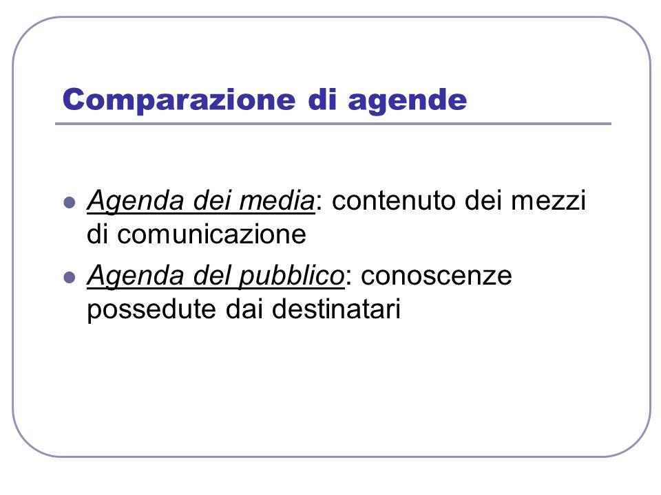 Comparazione di agende Agenda dei media: contenuto dei mezzi di comunicazione Agenda del pubblico: conoscenze possedute dai destinatari