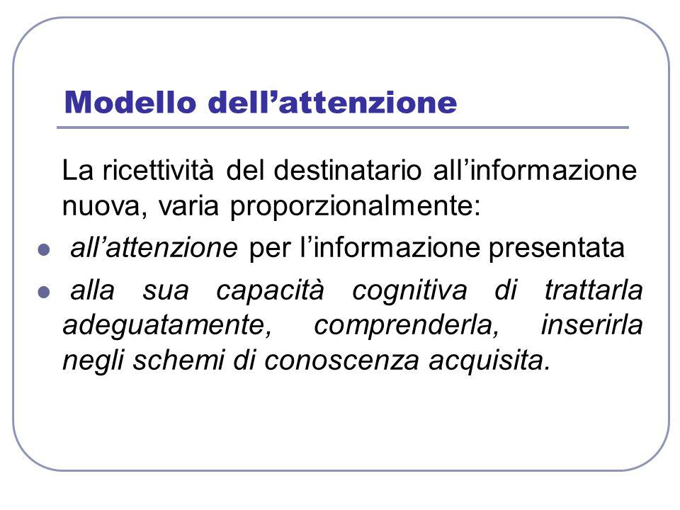 Modello dell'attenzione La ricettività del destinatario all'informazione nuova, varia proporzionalmente: all'attenzione per l'informazione presentata