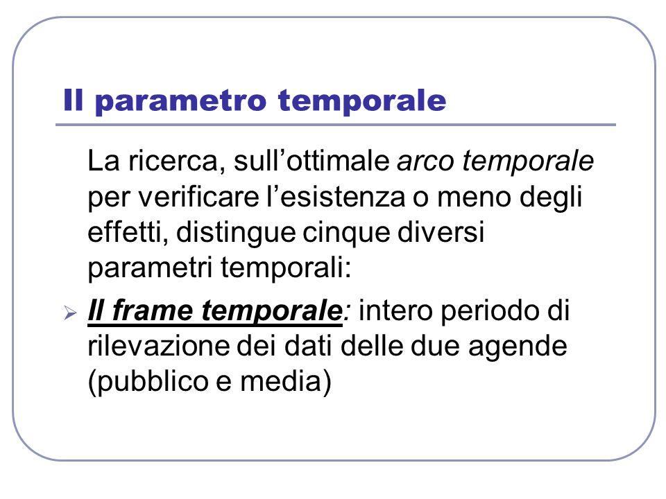 Il parametro temporale La ricerca, sull'ottimale arco temporale per verificare l'esistenza o meno degli effetti, distingue cinque diversi parametri te