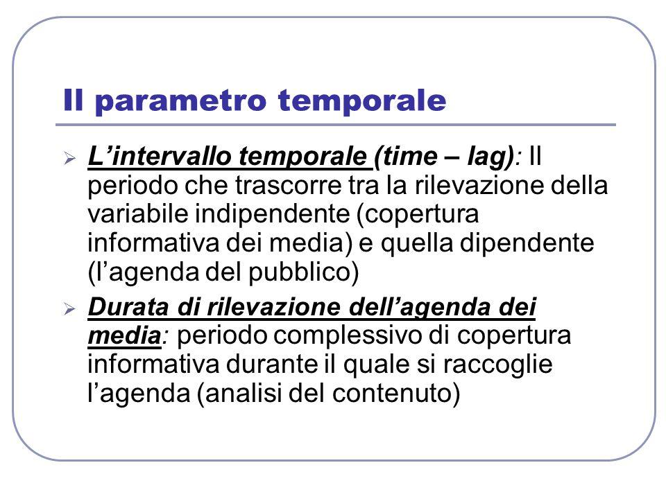 Il parametro temporale  L'intervallo temporale (time – lag) : Il periodo che trascorre tra la rilevazione della variabile indipendente (copertura inf