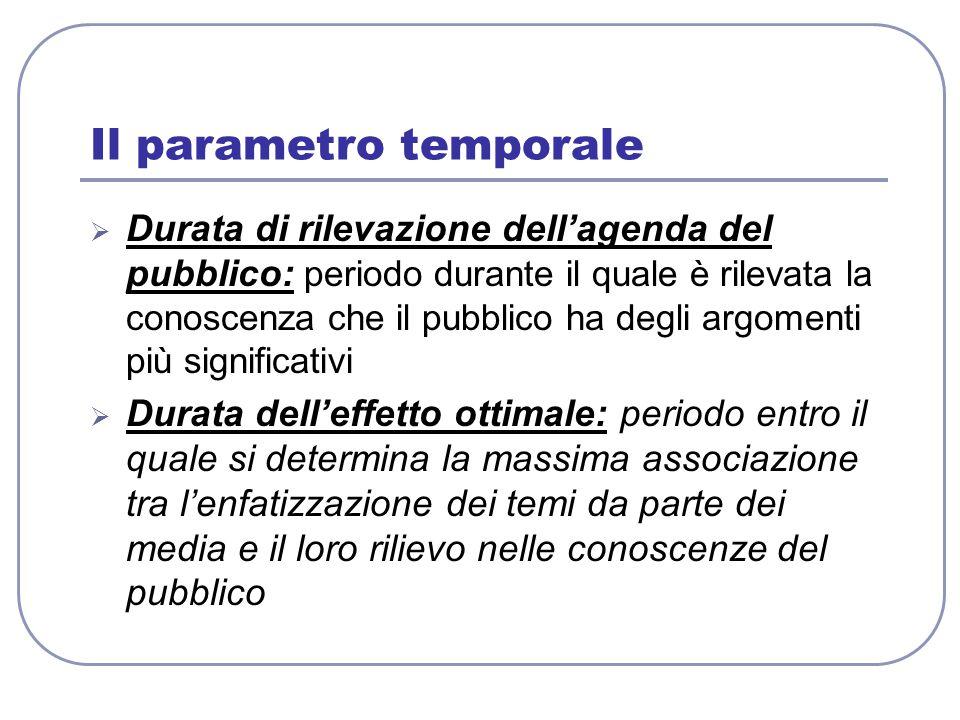 Il parametro temporale  Durata di rilevazione dell'agenda del pubblico: periodo durante il quale è rilevata la conoscenza che il pubblico ha degli ar