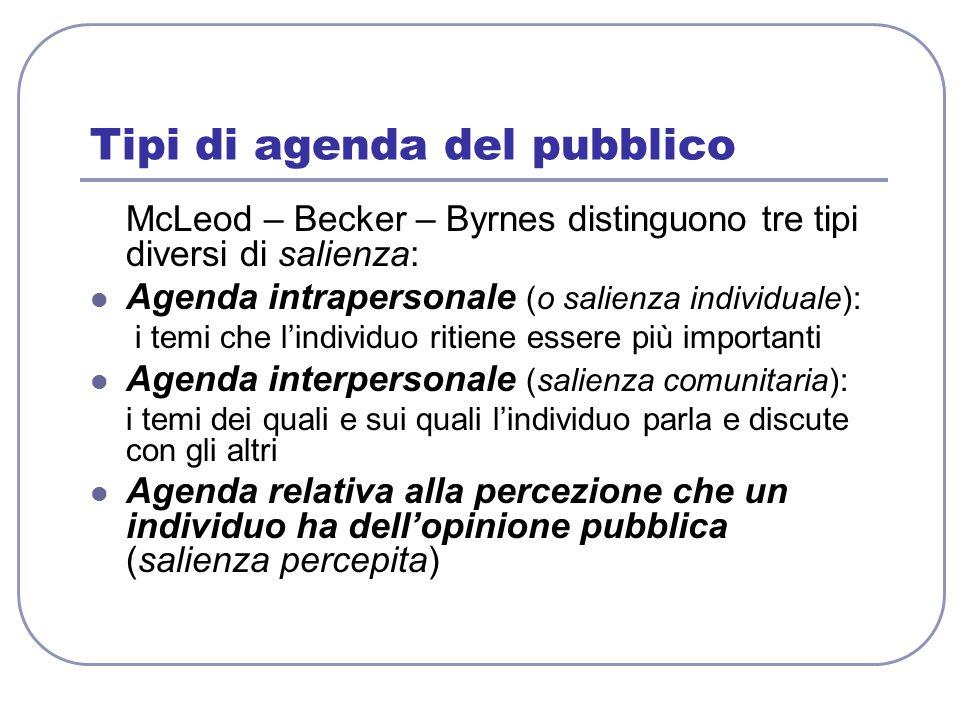 Tipi di agenda del pubblico McLeod – Becker – Byrnes distinguono tre tipi diversi di salienza: Agenda intrapersonale (o salienza individuale): i temi