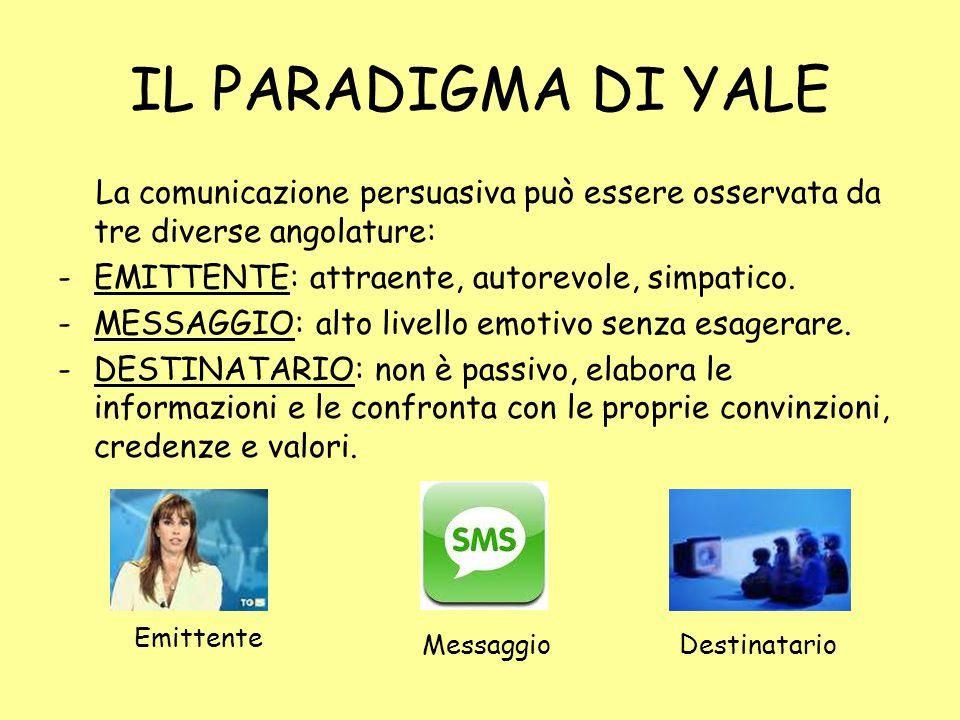 IL PARADIGMA DI YALE La comunicazione persuasiva può essere osservata da tre diverse angolature: -EMITTENTE: attraente, autorevole, simpatico.