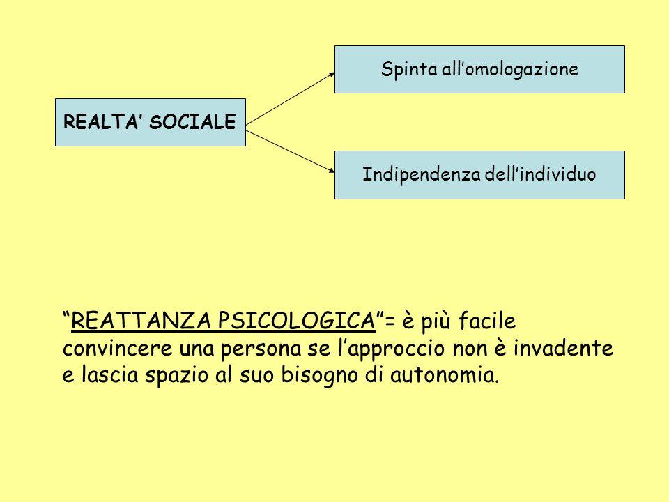 REALTA' SOCIALE Spinta all'omologazione Indipendenza dell'individuo REATTANZA PSICOLOGICA = è più facile convincere una persona se l'approccio non è invadente e lascia spazio al suo bisogno di autonomia.
