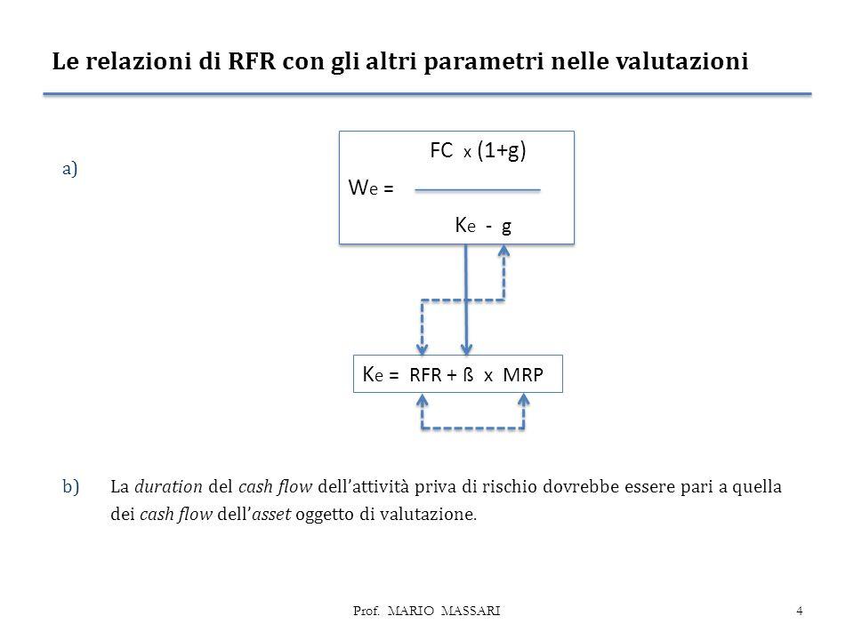 Le relazioni di RFR con gli altri parametri nelle valutazioni a) b)La duration del cash flow dell'attività priva di rischio dovrebbe essere pari a quella dei cash flow dell'asset oggetto di valutazione.