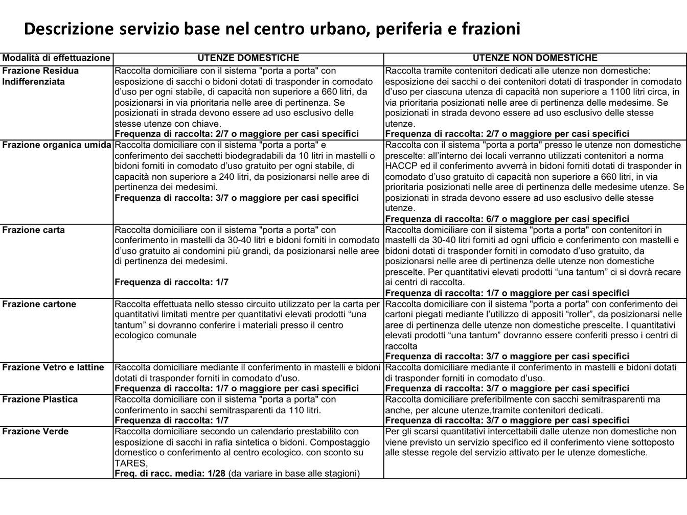 Descrizione servizio base nel centro urbano, periferia e frazioni