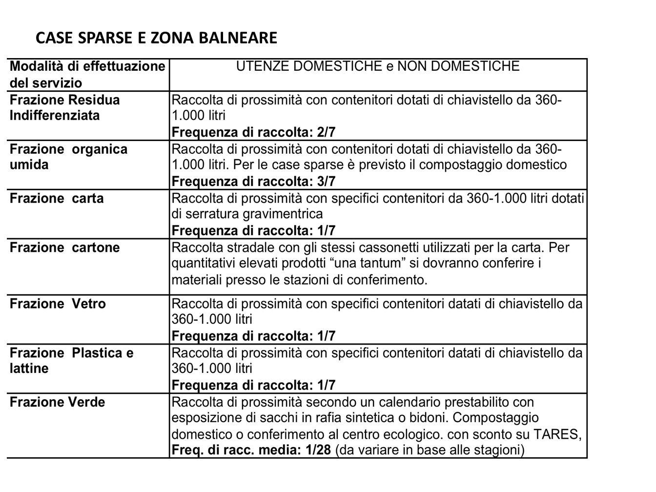 CASE SPARSE E ZONA BALNEARE