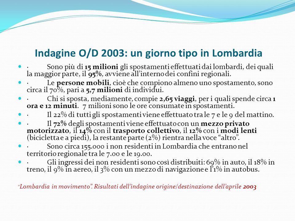 Indagine O/D 2003: un giorno tipo in Lombardia · Sono più di 15 milioni gli spostamenti effettuati dai lombardi, dei quali la maggior parte, il 95%, a
