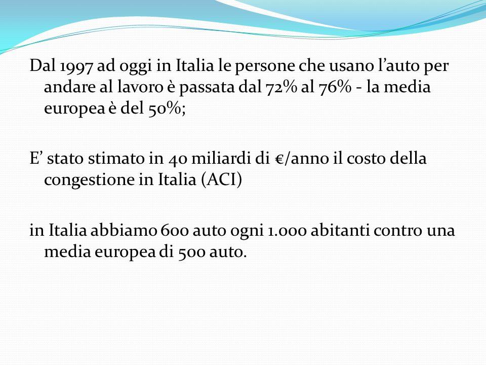 Dal 1997 ad oggi in Italia le persone che usano l'auto per andare al lavoro è passata dal 72% al 76% - la media europea è del 50%; E' stato stimato in