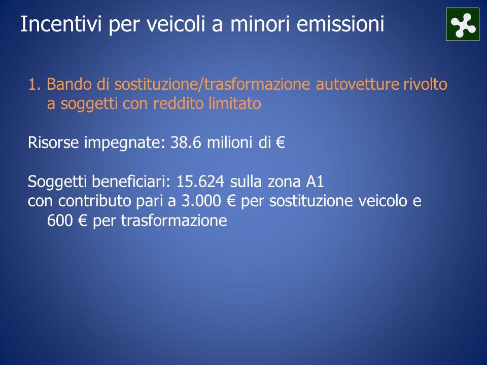 1. Bando di sostituzione/trasformazione autovetture rivolto a soggetti con reddito limitato Risorse impegnate: 38.6 milioni di € Soggetti beneficiari: