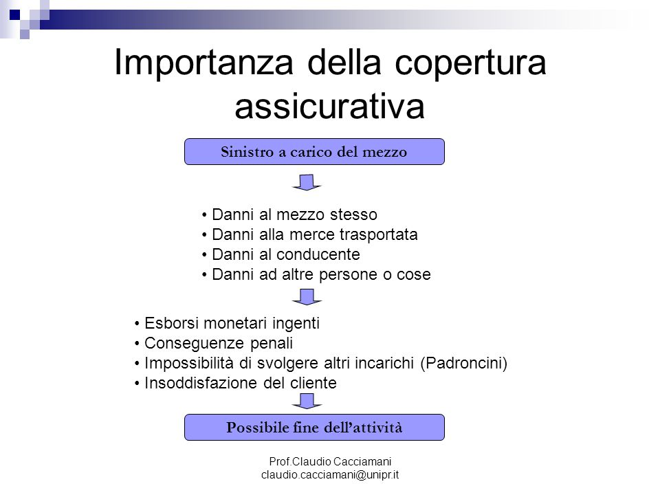 Prof.Claudio Cacciamani claudio.cacciamani@unipr.it Importanza della copertura assicurativa Sinistro a carico del mezzo Danni al mezzo stesso Danni al