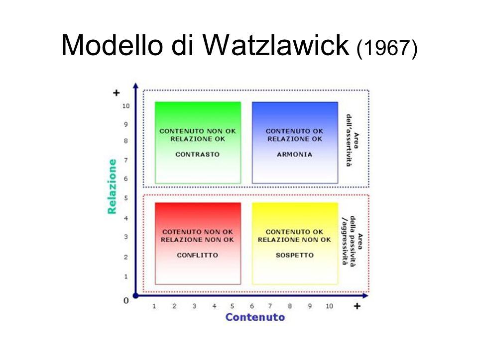 Modello di Watzlawick (1967)
