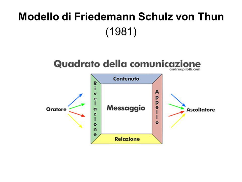 Modello di Friedemann Schulz von Thun (1981)