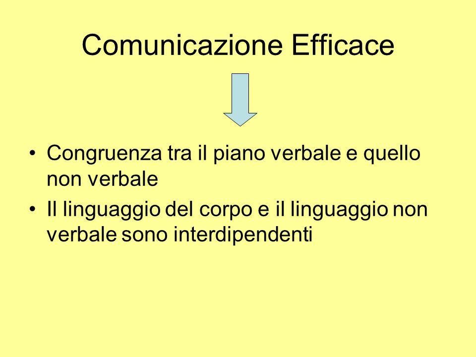 Comunicazione Efficace Congruenza tra il piano verbale e quello non verbale Il linguaggio del corpo e il linguaggio non verbale sono interdipendenti