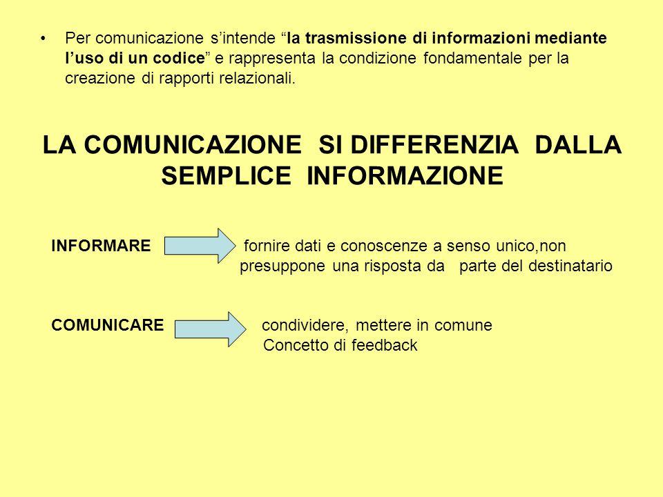 """LA COMUNICAZIONE SI DIFFERENZIA DALLA SEMPLICE INFORMAZIONE Per comunicazione s'intende """"la trasmissione di informazioni mediante l'uso di un codice"""""""