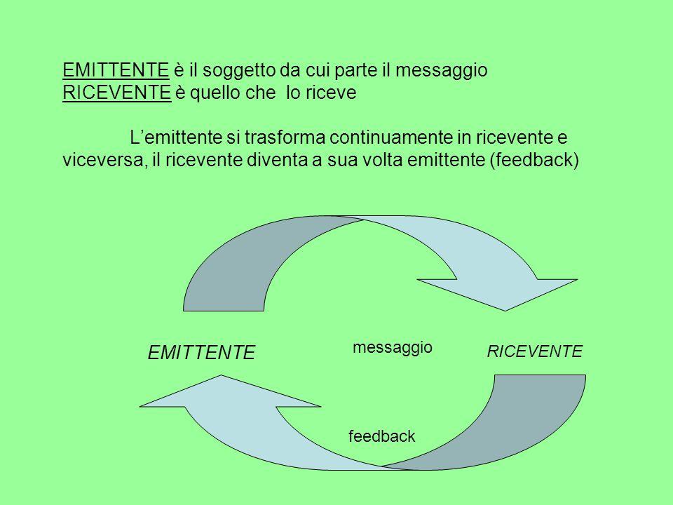 MESSAGGIO è ciò che viene comunicato CODICE è l'insieme di regole condivise attraverso cui è strutturato il messaggio (linguaggio verbale e non verbale, immagine, tono) CANALE è il supporto fisico della comunicazione, il mezzo di propagazione fisica del codice (onde sonore o elettromagnetiche, scrittura, mass media) FEEDBACK è il messaggio, la comunicazione di ritorno RUMORE è qualcosa che disturba la comunicazione CONTESTO è l'ambiente significativo all'interno del quale si situa l'atto comunicativo.