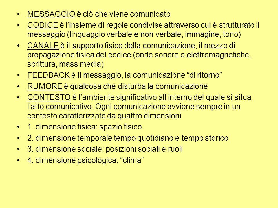 MESSAGGIO è ciò che viene comunicato CODICE è l'insieme di regole condivise attraverso cui è strutturato il messaggio (linguaggio verbale e non verbal
