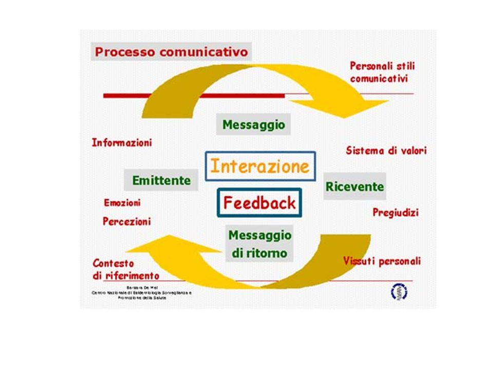 Cosa significa comunicare Comunicare significa mettere insieme, scambiare informazioni, conoscenze, bisogni, atteggiamenti, emozioni, percezioni tra soggetti coinvolti in un determinato contesto spazio-temporale su tematiche comuni.