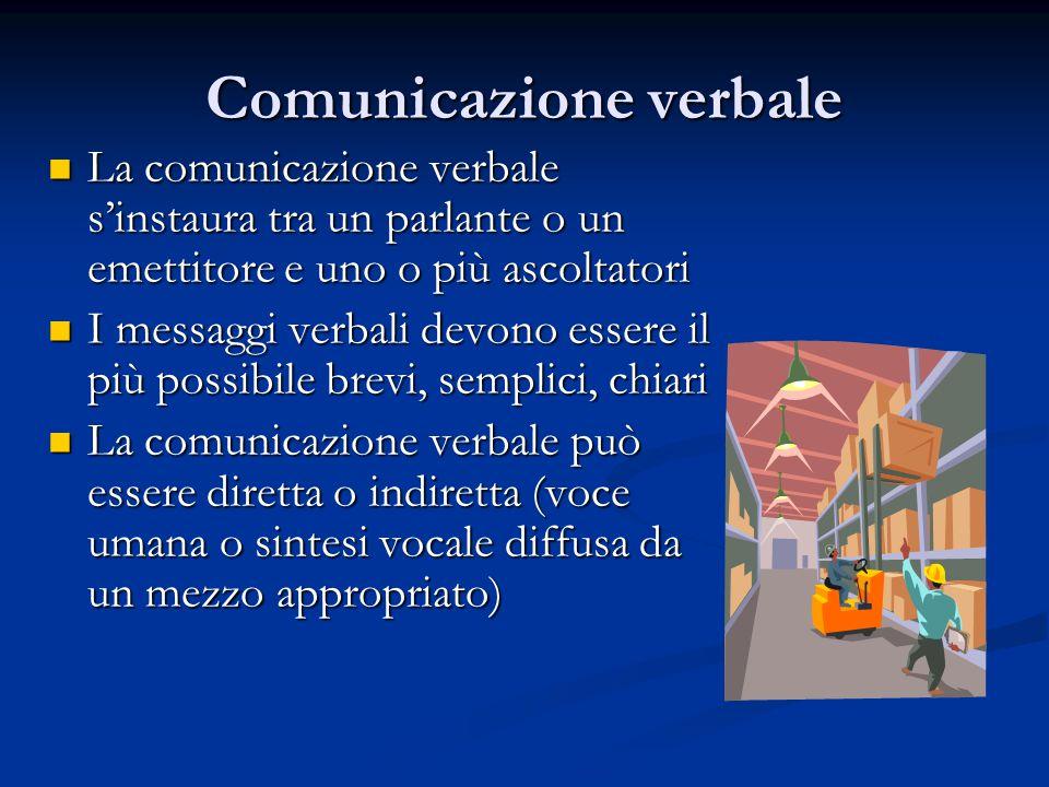 Comunicazione verbale La comunicazione verbale s'instaura tra un parlante o un emettitore e uno o più ascoltatori La comunicazione verbale s'instaura tra un parlante o un emettitore e uno o più ascoltatori I messaggi verbali devono essere il più possibile brevi, semplici, chiari I messaggi verbali devono essere il più possibile brevi, semplici, chiari La comunicazione verbale può essere diretta o indiretta (voce umana o sintesi vocale diffusa da un mezzo appropriato) La comunicazione verbale può essere diretta o indiretta (voce umana o sintesi vocale diffusa da un mezzo appropriato)