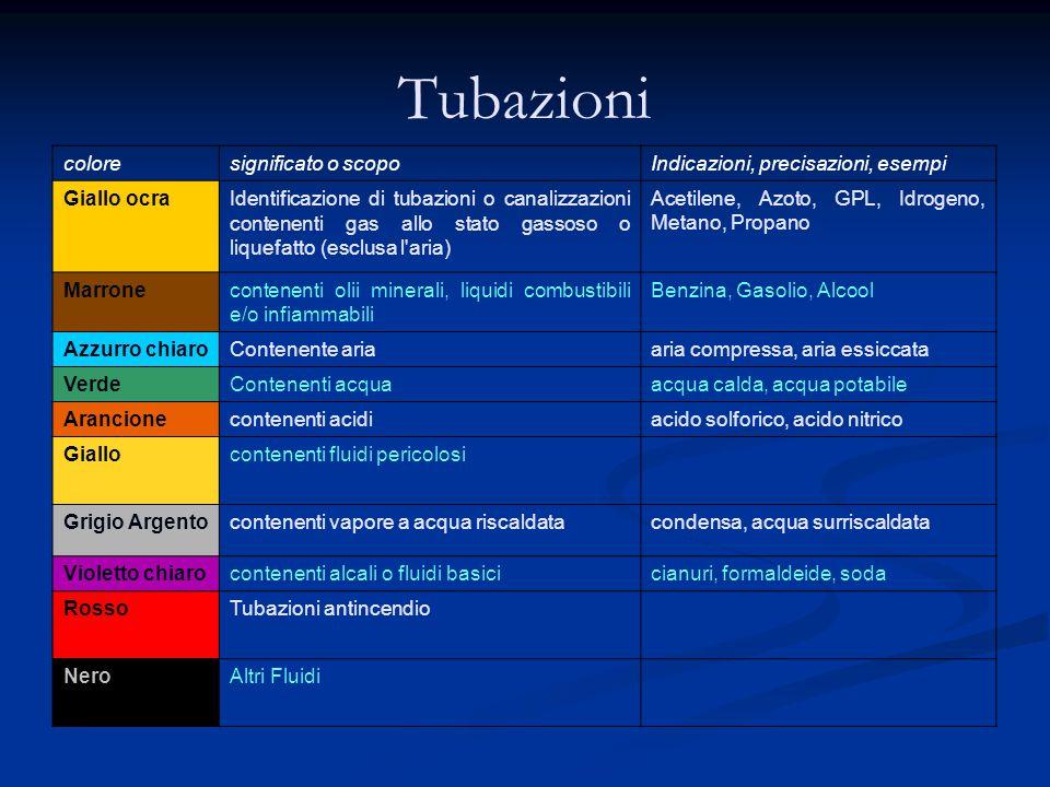 Tubazioni coloresignificato o scopoIndicazioni, precisazioni, esempi Giallo ocraIdentificazione di tubazioni o canalizzazioni contenenti gas allo stat