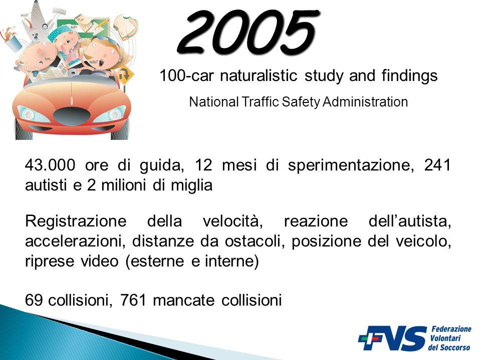 100-car naturalistic study and findings National Traffic Safety Administration 2005 43.000 ore di guida, 12 mesi di sperimentazione, 241 autisti e 2 milioni di miglia Registrazione della velocità, reazione dell'autista, accelerazioni, distanze da ostacoli, posizione del veicolo, riprese video (esterne e interne) 69 collisioni, 761 mancate collisioni