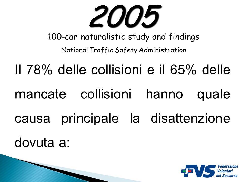 100-car naturalistic study and findings National Traffic Safety Administration 2005 43.000 ore di guida, 12 mesi di sperimentazione, 241 autisti e 2 m