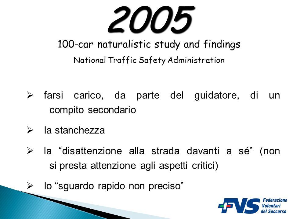 Il 78% delle collisioni e il 65% delle mancate collisioni hanno quale causa principale la disattenzione dovuta a: 2005 100-car naturalistic study and