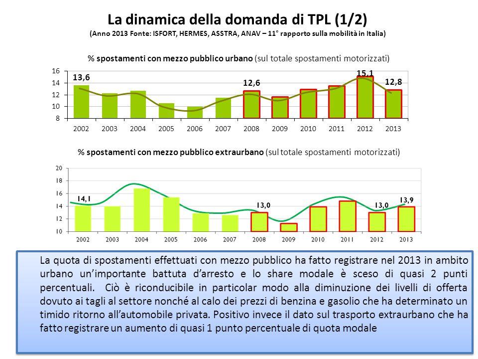 La dinamica della domanda di TPL (1/2) (Anno 2013 Fonte: ISFORT, HERMES, ASSTRA, ANAV – 11° rapporto sulla mobilità in Italia) % spostamenti con mezzo