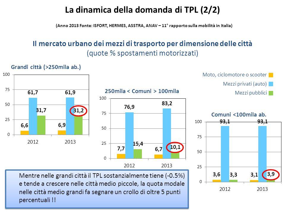 5 Il mercato urbano dei mezzi di trasporto per dimensione delle città (quote % spostamenti motorizzati) Grandi città (>250mila ab.) 250mila 100mila Co