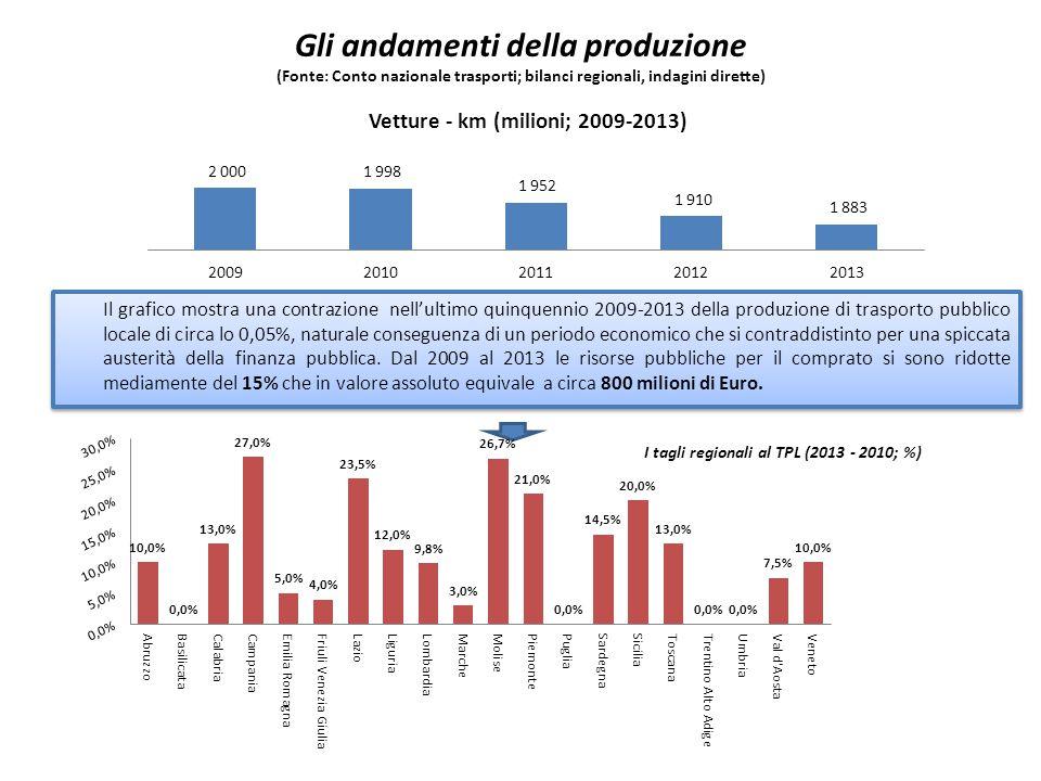 Gli andamenti della produzione (Fonte: Conto nazionale trasporti; bilanci regionali, indagini dirette) Il grafico mostra una contrazione nell'ultimo q