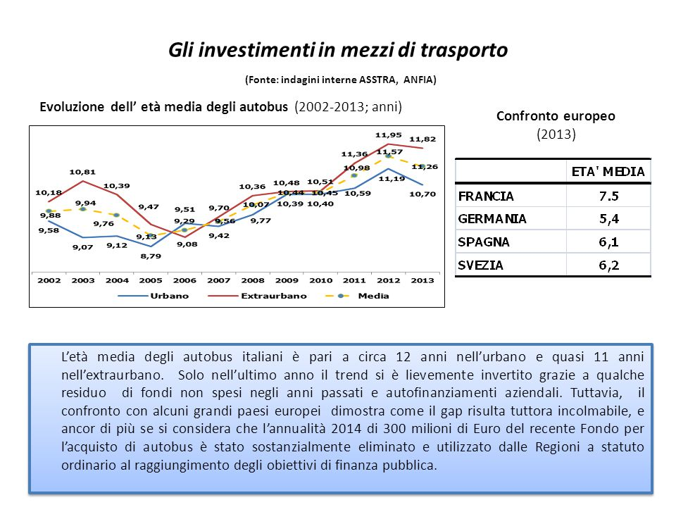Gli investimenti in mezzi di trasporto (Fonte: indagini interne ASSTRA, ANFIA) Evoluzione dell' età media degli autobus (2002-2013; anni) L'età media