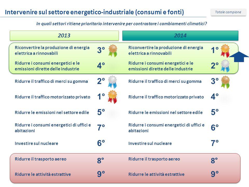 Intervenire sul settore energetico-industriale (consumi e fonti) Totale campione In quali settori ritiene prioritario intervenire per contrastare i cambiamenti climatici.