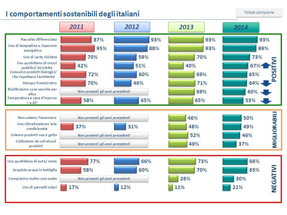 I comportamenti sostenibili degli italiani 2011 2012 POSITIVI MIGLIORABILI NEGATIVI Totale campione 2013 Non presenti gli anni precedenti 2014 Non presenti gli anni precedenti