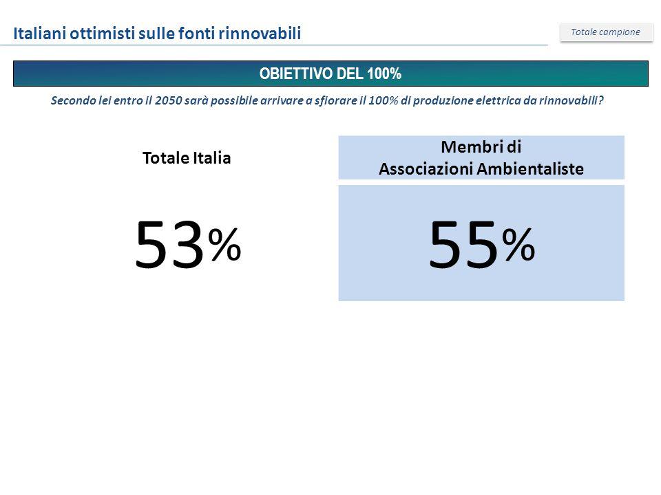 Totale Italia Membri di Associazioni Ambientaliste 53 % 55 % OBIETTIVO DEL 100% Italiani ottimisti sulle fonti rinnovabili Totale campione Secondo lei entro il 2050 sarà possibile arrivare a sfiorare il 100% di produzione elettrica da rinnovabili?