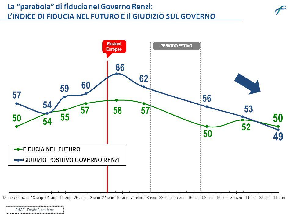 La parabola di fiducia nel Governo Renzi: L'INDICE DI FIDUCIA NEL FUTURO E Il GIUDIZIO SUL GOVERNO BASE: Totale Campione Elezioni Europee PERIODO ESTIVO