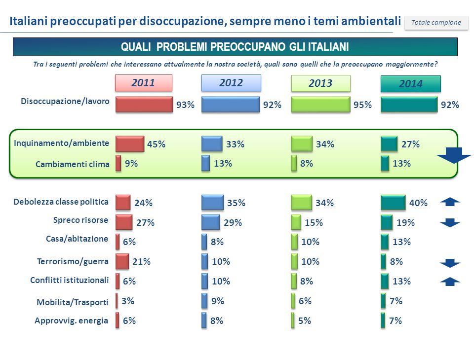 Italiani preoccupati per disoccupazione, sempre meno i temi ambientali Disoccupazione/lavoro Inquinamento/ambiente Approvvig.