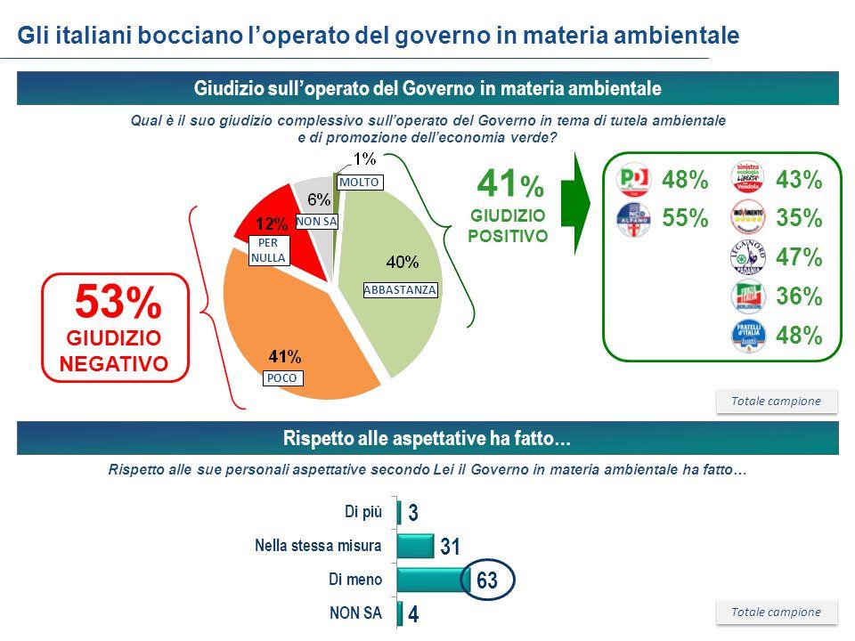 48%43% 55%35% 47% 36% 48% Gli italiani bocciano l'operato del governo in materia ambientale Totale campione MOLTO POCO PER NULLA 41 % GIUDIZIO POSITIVO NON SA 53 % Qual è il suo giudizio complessivo sull'operato del Governo in tema di tutela ambientale e di promozione dell'economia verde.