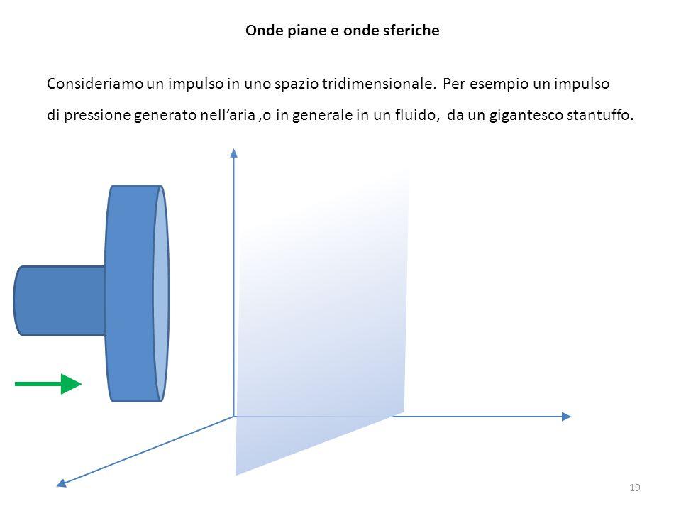 Onde piane e onde sferiche Consideriamo un impulso in uno spazio tridimensionale. Per esempio un impulso di pressione generato nell'aria,o in generale