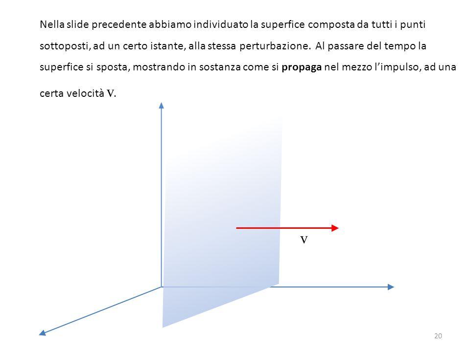 Nella slide precedente abbiamo individuato la superfice composta da tutti i punti sottoposti, ad un certo istante, alla stessa perturbazione. Al passa