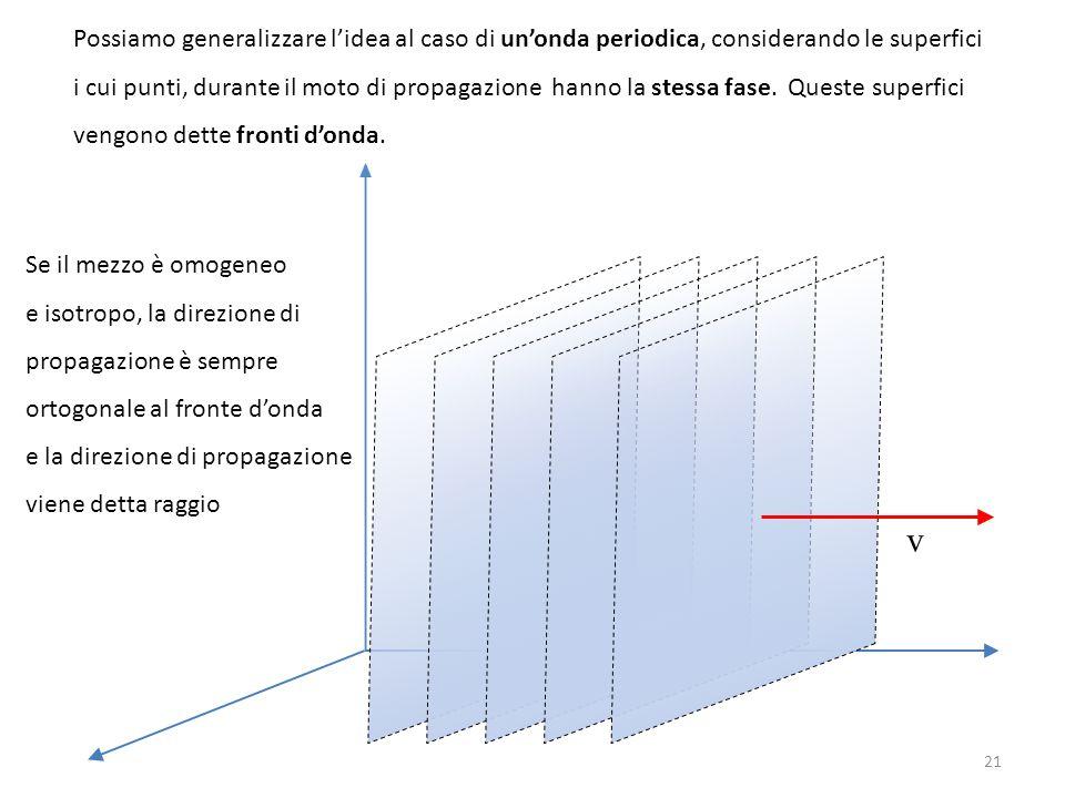 Possiamo generalizzare l'idea al caso di un'onda periodica, considerando le superfici i cui punti, durante il moto di propagazione hanno la stessa fas