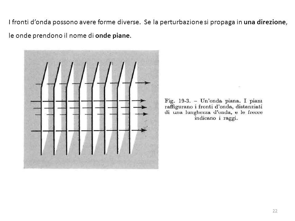 I fronti d'onda possono avere forme diverse. Se la perturbazione si propaga in una direzione, le onde prendono il nome di onde piane. 22