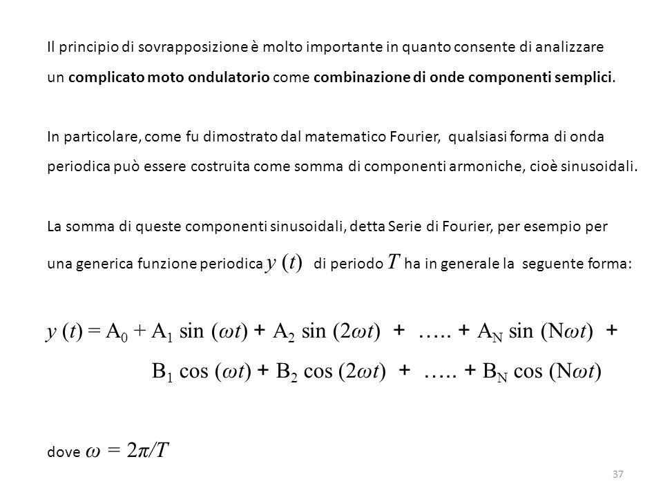 Il principio di sovrapposizione è molto importante in quanto consente di analizzare un complicato moto ondulatorio come combinazione di onde component