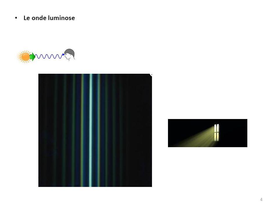 Al passare del tempo, l'onda si propaga lungo la corda, quindi lungo l'asse x, senza cambiare forma.