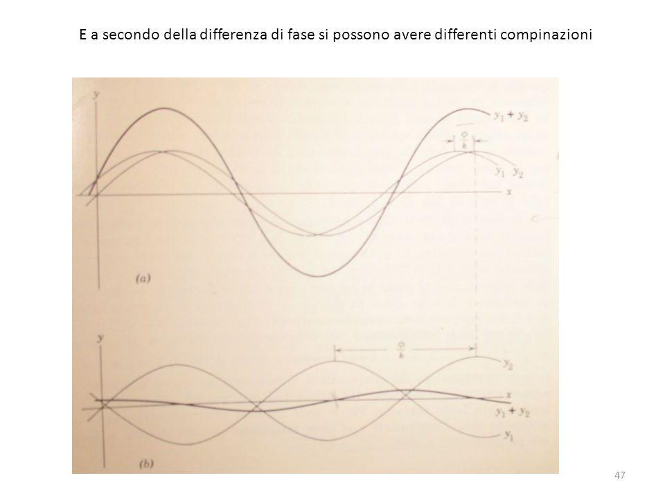 E a secondo della differenza di fase si possono avere differenti compinazioni 47