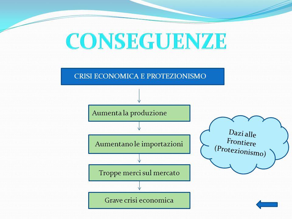 CRISI ECONOMICA E PROTEZIONISMO Aumentano le importazioni Grave crisi economica Troppe merci sul mercato Aumenta la produzione Dazi alle Frontiere (Protezionismo)