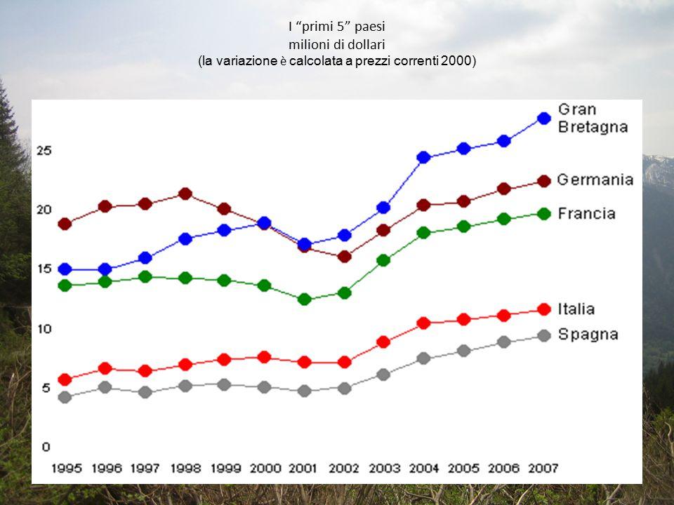 """I """"primi 5"""" paesi milioni di dollari (la variazione è calcolata a prezzi correnti 2000)"""