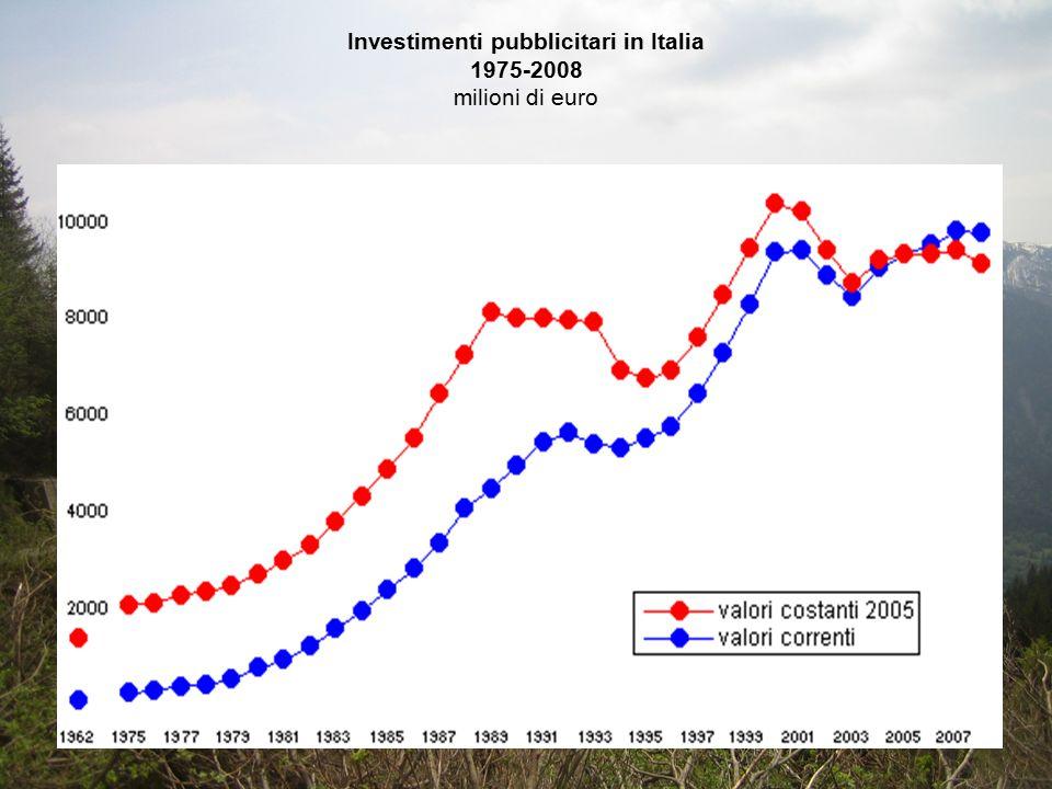 Investimenti pubblicitari in Italia 1975-2008 milioni di euro