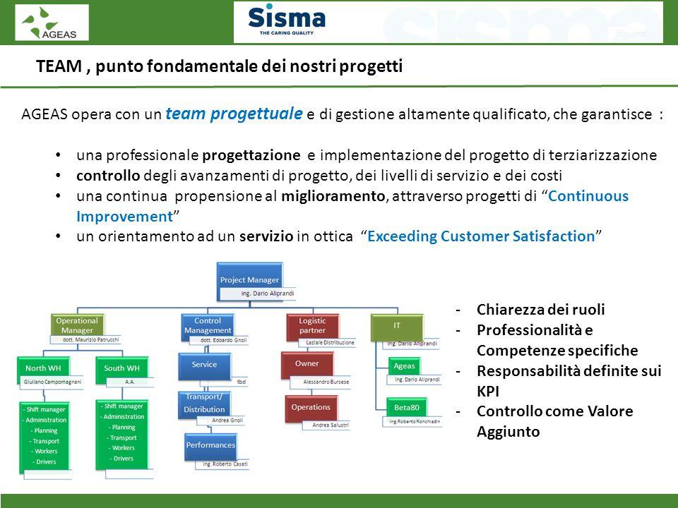 TEAM, punto fondamentale dei nostri progetti -Chiarezza dei ruoli -Professionalità e Competenze specifiche -Responsabilità definite sui KPI -Controllo